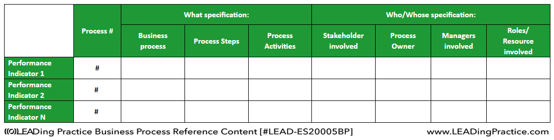 Example of a process matrix showing how processes relates to performance indicators.
