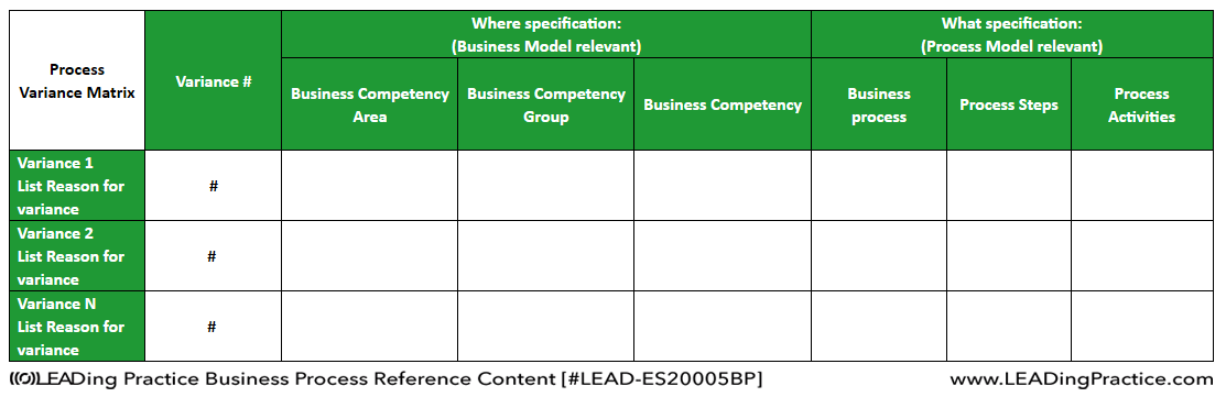 Business Process Variance Matrix.