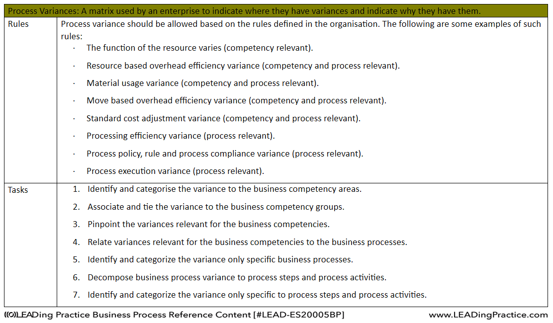 Example of Process Rules and Tasks.