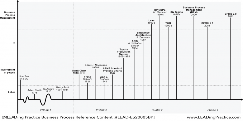 The historical evolution of processes over the course of time.