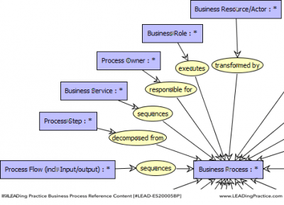 business process classification taxonomy Corporate taxonomy is the hierarchical classification of entities of interest of an enterprise, organization or administration, used to classify documents, digital assets and other information taxonomies can cover virtually any type of physical or conceptual entities (products, processes, knowledge fields, human groups, etc) at any level of granularity.