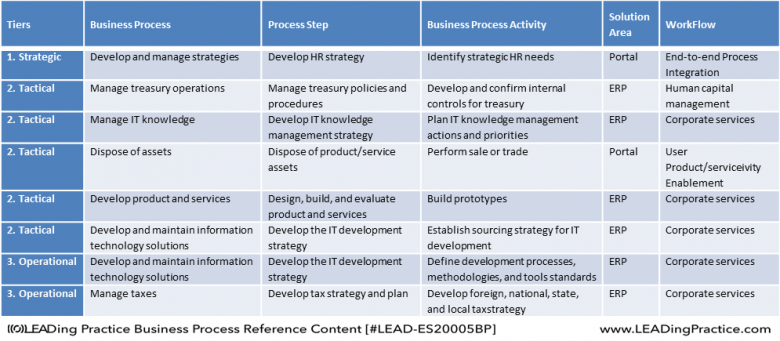 Detailed example of sorting the processes according to the enterprise tiers