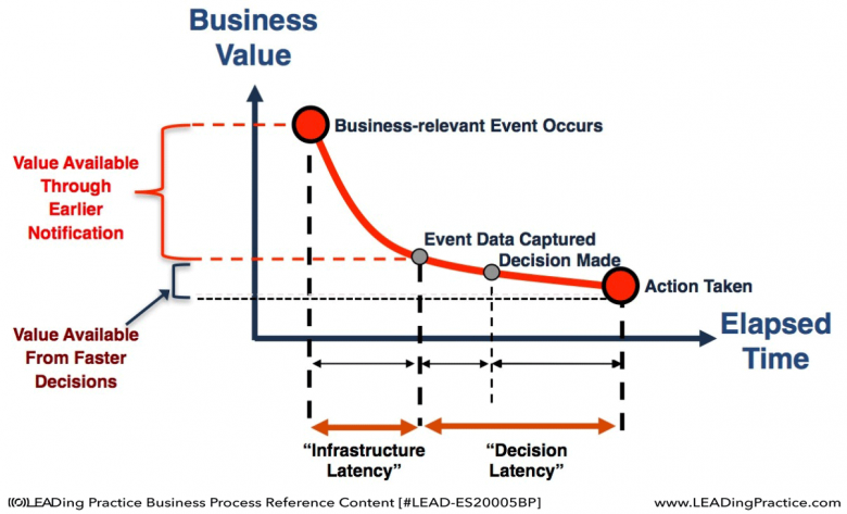 Time-based Value of Business Event Response.