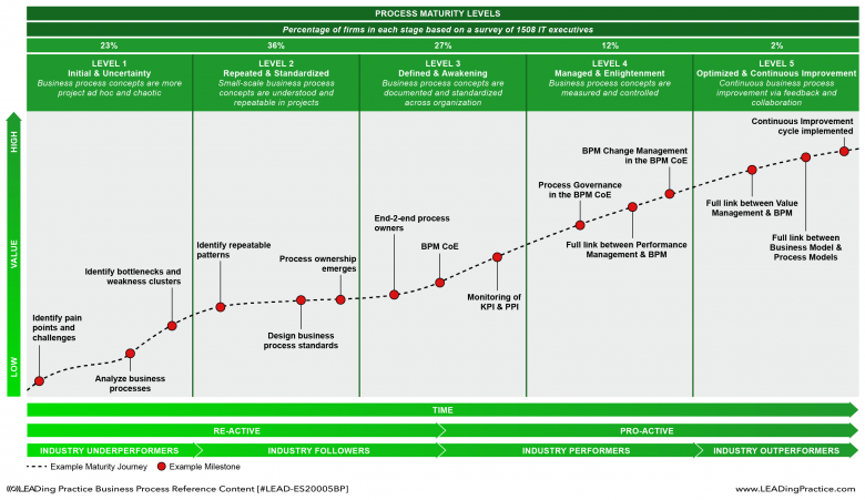Example Maturity journey and the statistical Ease of Adoption and ROI curve.