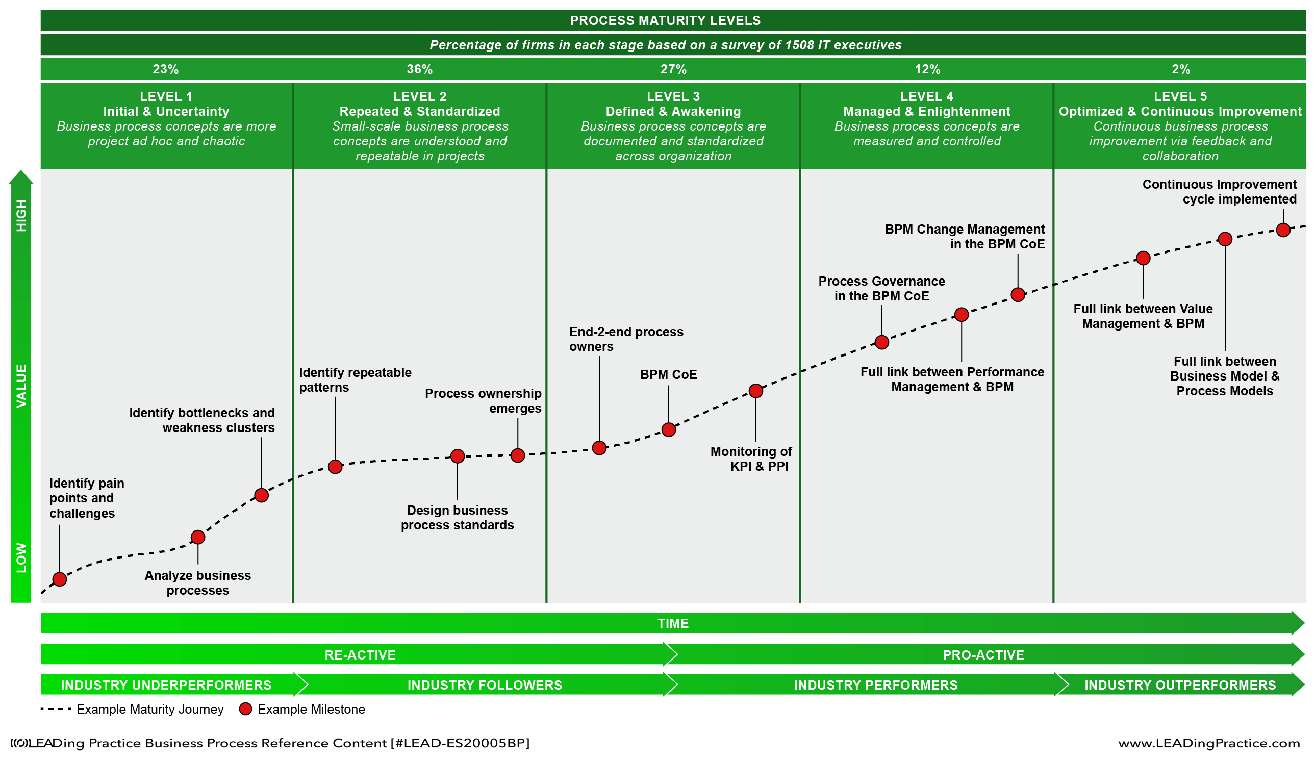 It management process maturity model
