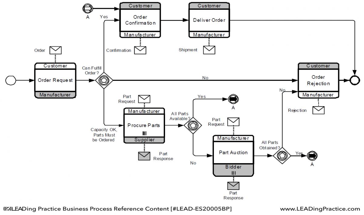 bpm handbook  u2013 example of choreography diagram