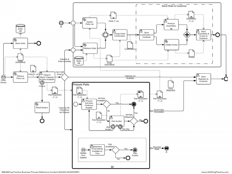 An example of a stand-alone Process (Orchestration) diagram.