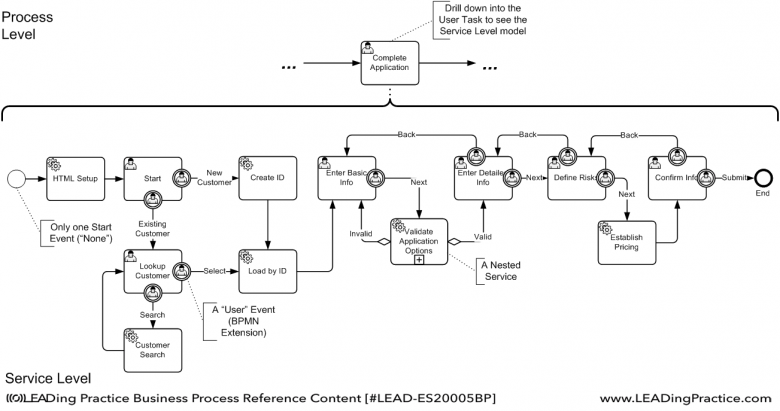 An example of an Implementation Level Diagram