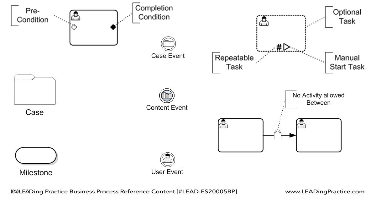 the complete business process handbook volume 2 pdf