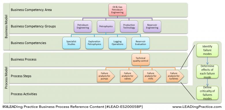 Breakdown of processes to failure analysis.