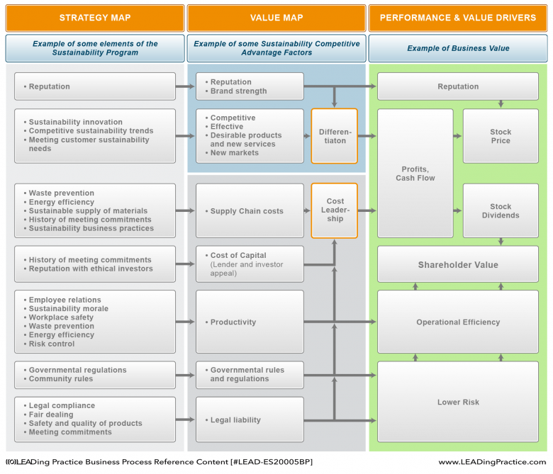 Relation among elements in sustainability, competitive advantage factors and value drivers.