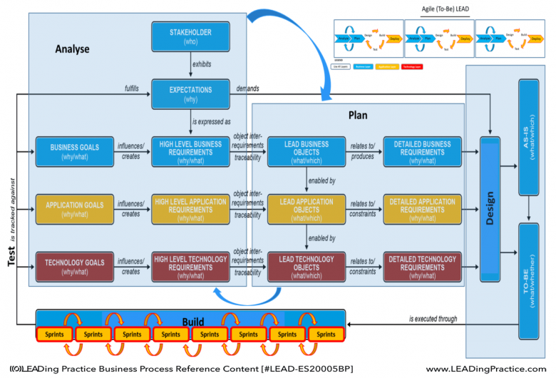 Details of Agile BPM Way of Working.