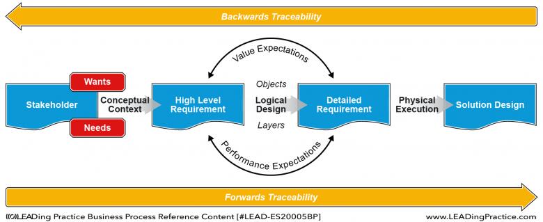 Agile BPM Backward and Forward Traceability ensuring value generation.
