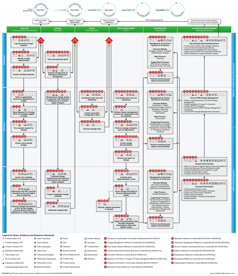 The BPM Change Management Lifecycle at a glance.