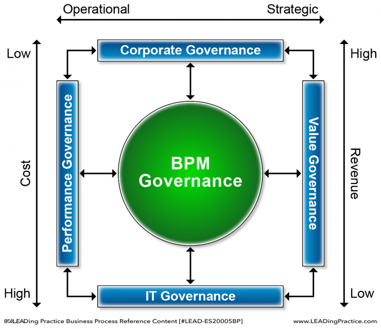 How BPM Governance connects to other governance disciplines, and the revenue and cost associated with them.