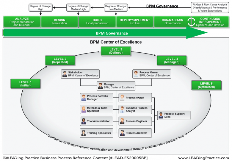 BPM Governance applied throughout the BPM LifeCycle and done by the BPM CoE.
