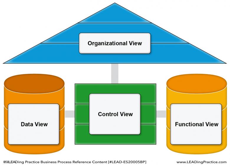 The ARIS View Model.