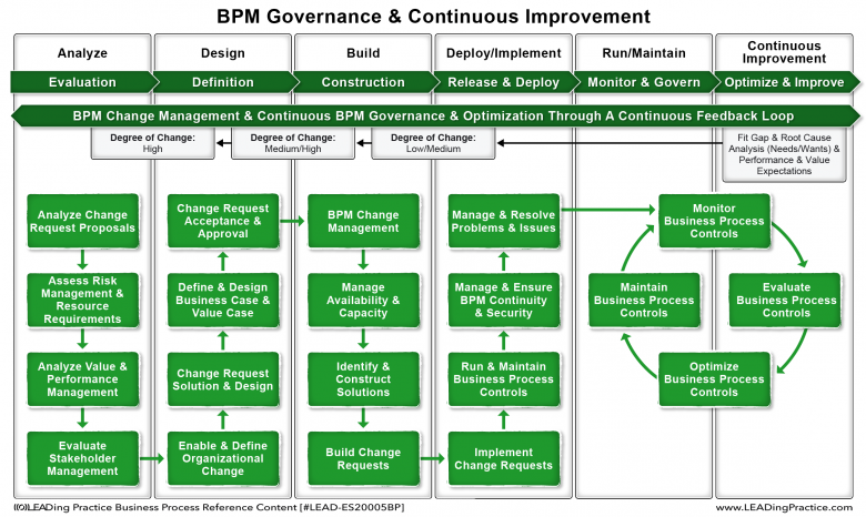 The BPM Governance & Continuous Improvement model.