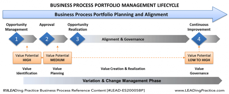 Business Process Portfolio Management Lifecycle.