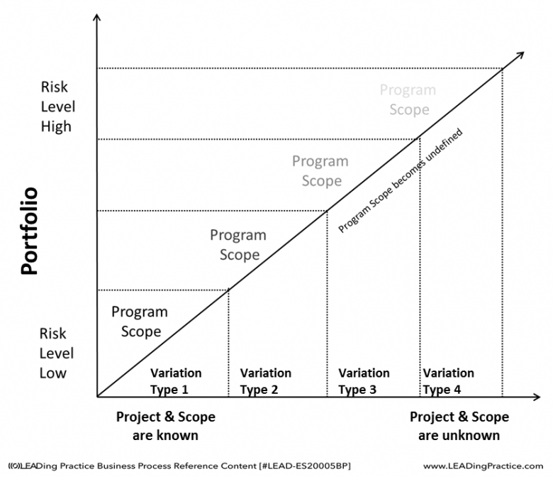 Change Risk and Variation Factor Type.
