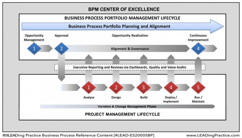 Relationship between BPPM Lifecycle and the Project Management Lifecycle of process portfolio improvement projects.