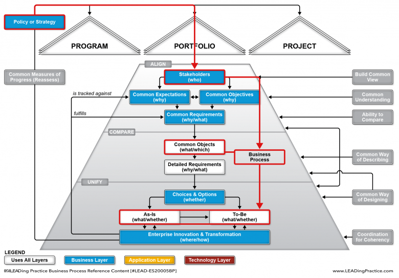 BPM Alignment from policy to Enterprise innovation and transformation.