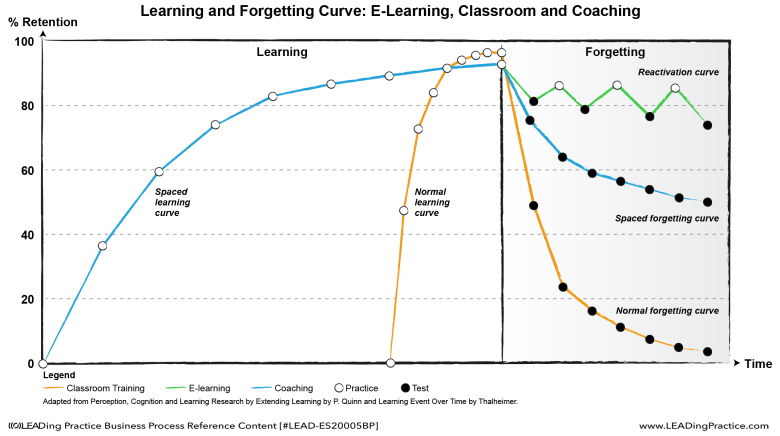Learning versus Forgetting Curve for e-learning, classroom and coaching.