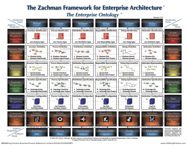 The Zachman Framework for Enterprise Architecture.