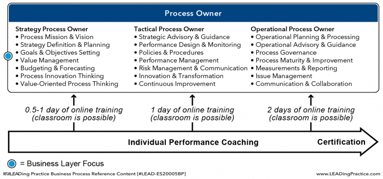 The Process Owner learning model.
