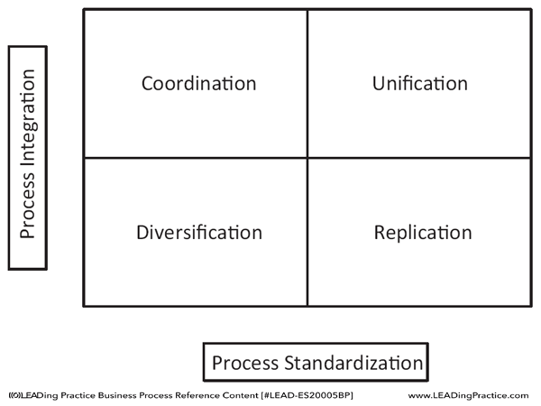 Application of process standardization and process integration to create an operating model.