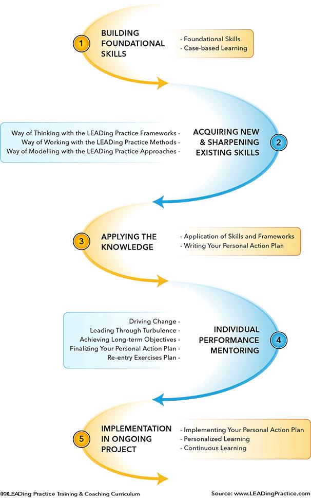 online Mechanisms in Organic Reactions (Tutorial Chemistry