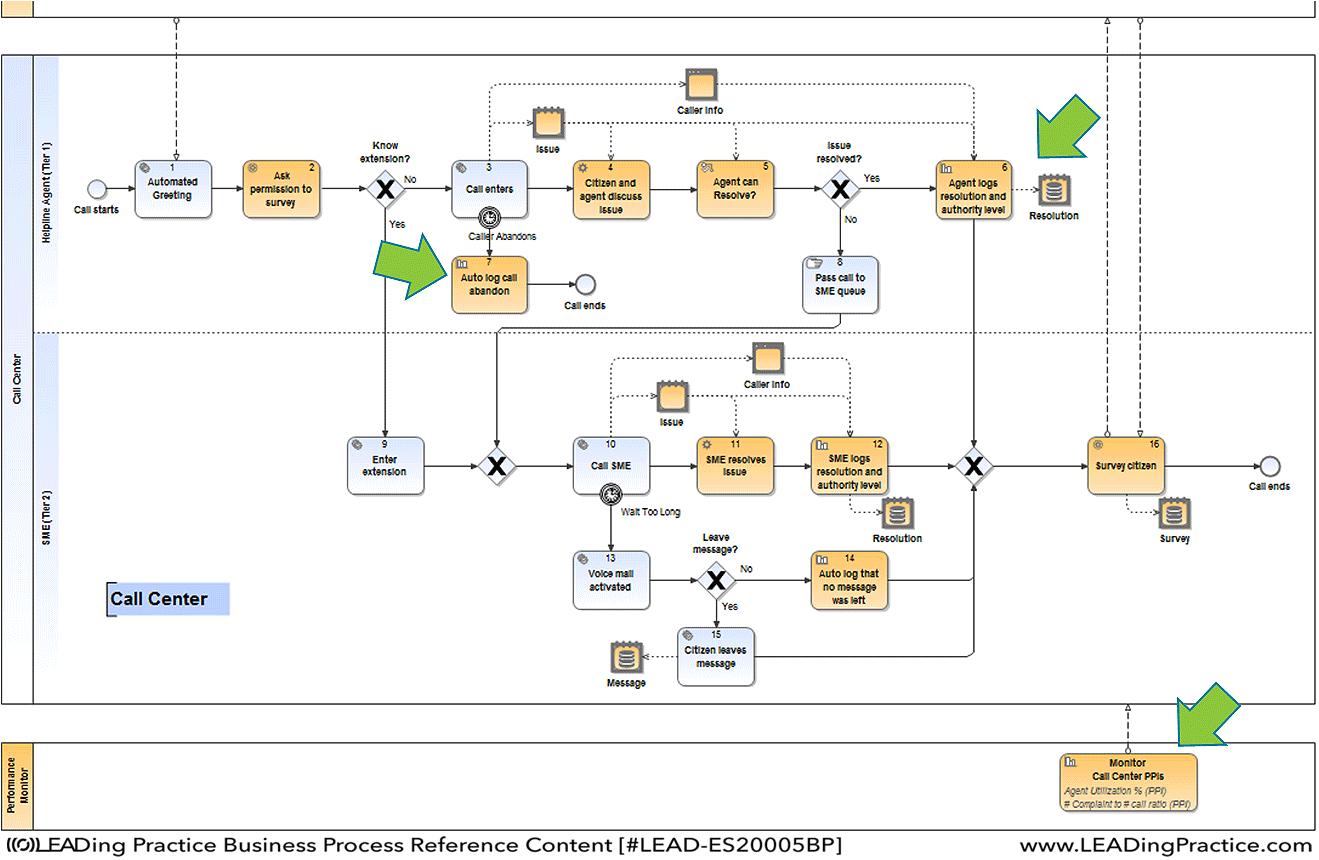 Bpm Handbook Example Of Process Model