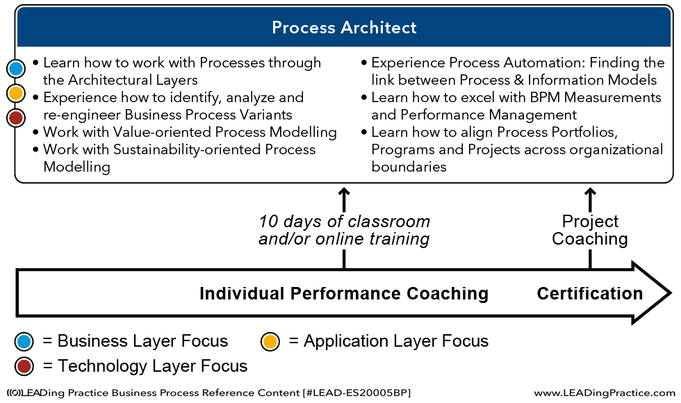 Bpm Handbook The Process Architect Learning Model
